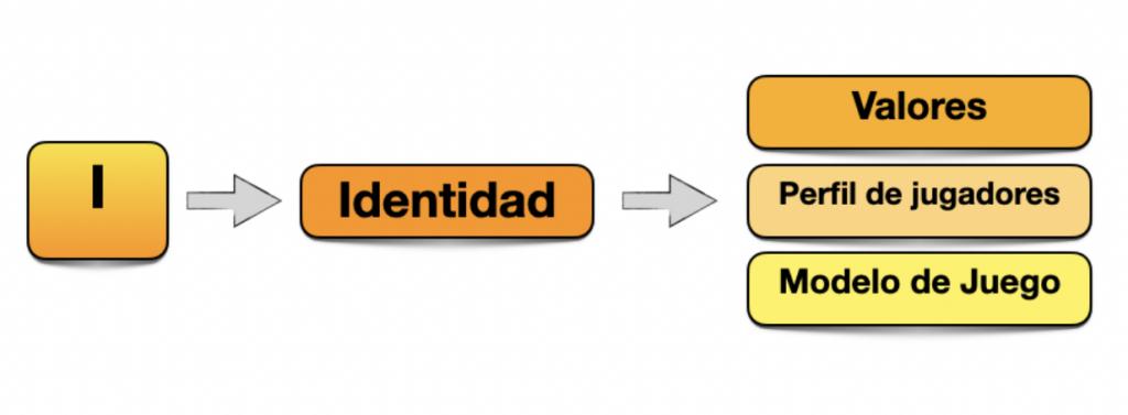 Captura de pantalla 2021 05 11 a las 11.15.06 Proceso IPPM: La identidad del club como base para construir tu metodología MBP