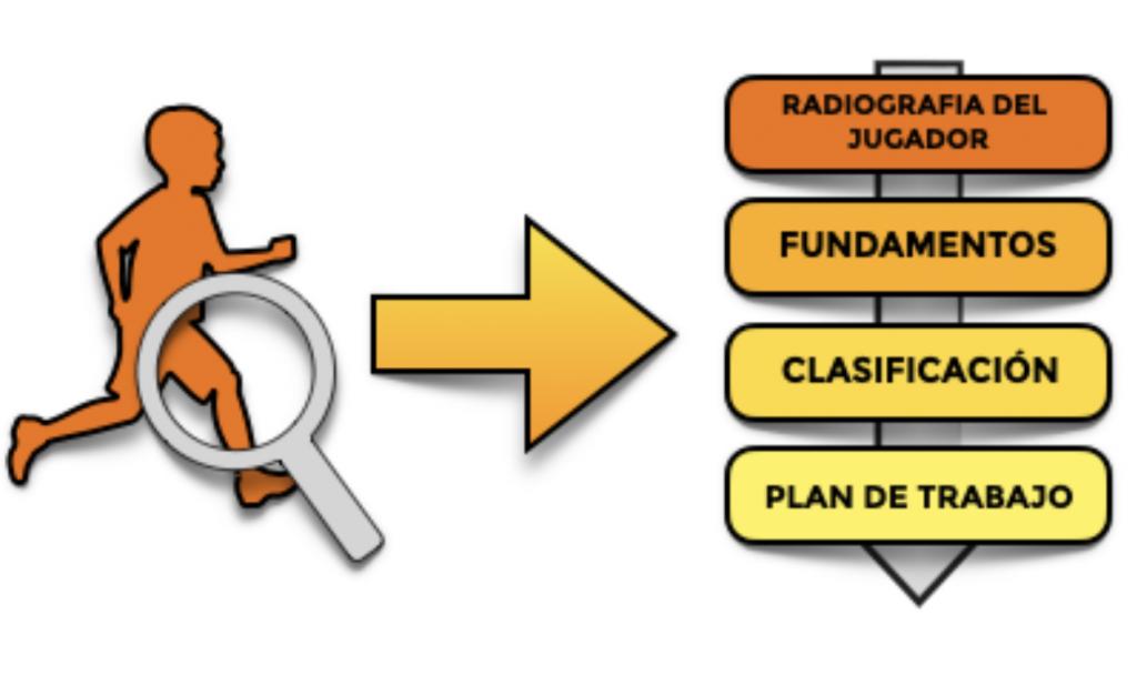 Captura de pantalla 2021 05 20 a las 9.30.23 El proceso de conocimiento del jugador por parte del analista táctico MBP