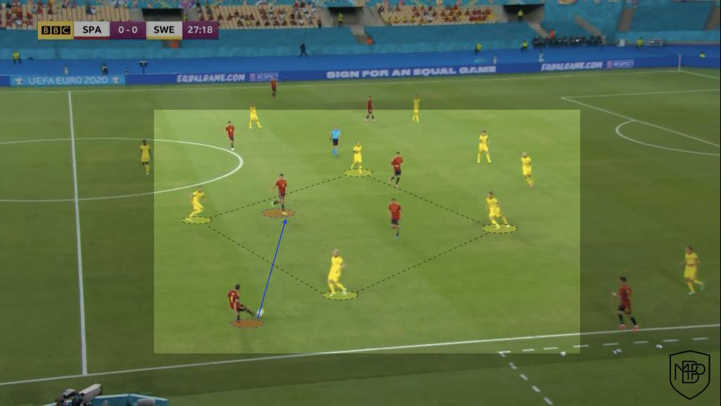 Foto 3 1 Eurocopa 2021: Análisis post-partido España vs Suecia MBP