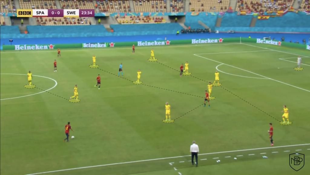 Foto 8 Eurocopa 2021: Análisis post-partido España vs Suecia MBP